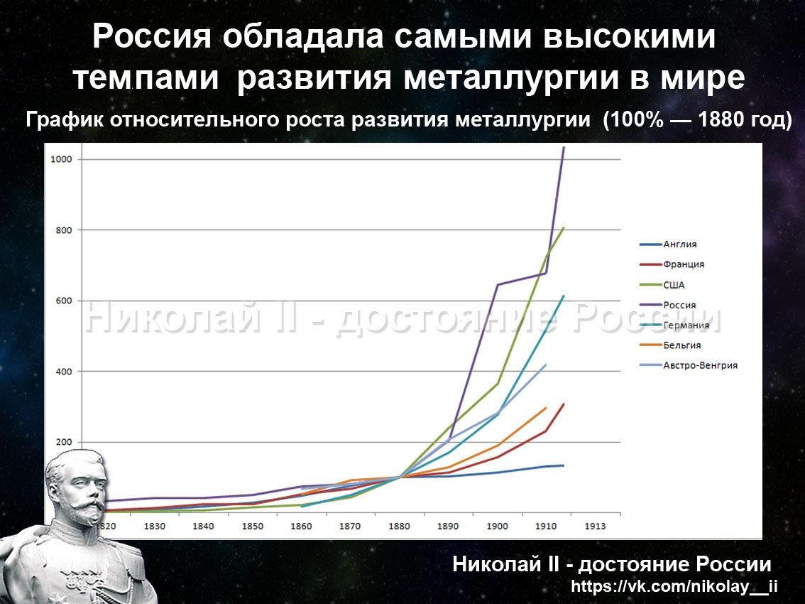 При Николае 2 Россия обладала самыми высокими темпами развития металлургии в мире