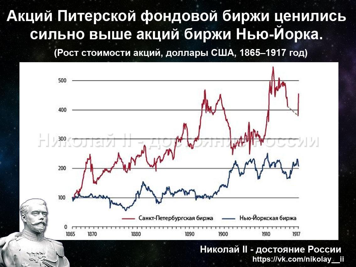 Акции Питерской фондовой биржи в цене