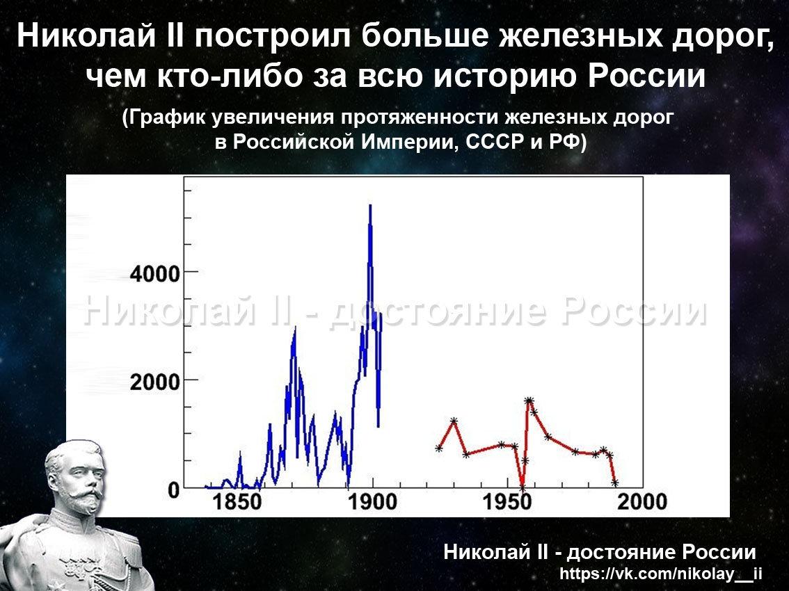 Николай 2 построил больше железных дорог, чем кто-либо за всю историю России