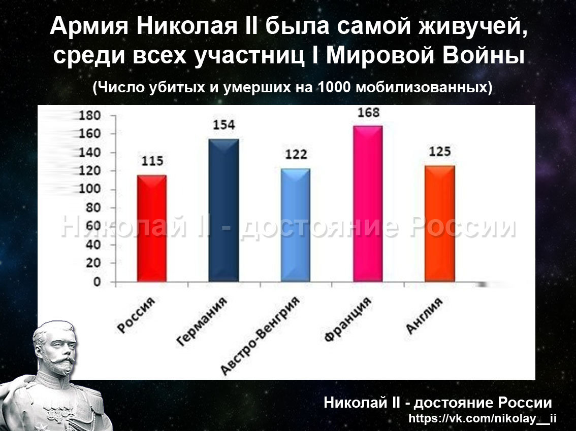 Армия Николая 2 была самой живучей среди всех стран участниц первой мировой войны