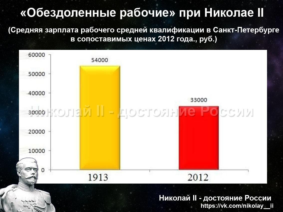 Средняя зарплата рабочего при Николае 2